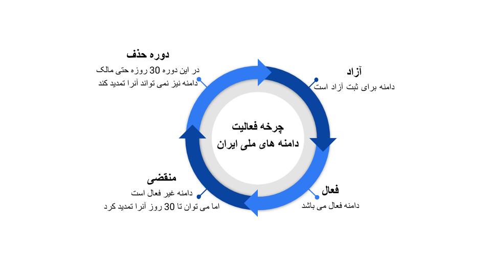 چرخه فعالیت دامنه های بین المللی